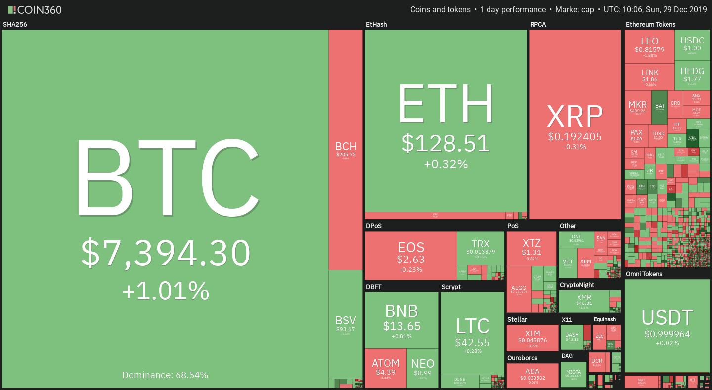 Bitcoin price targets the resistance of $7,400 - $7,600 ...