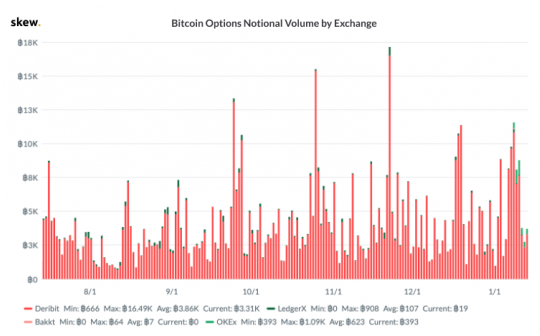 cmes-bitcoin-options-launched-the-first-days-trading-volume-surpassed-bakkt