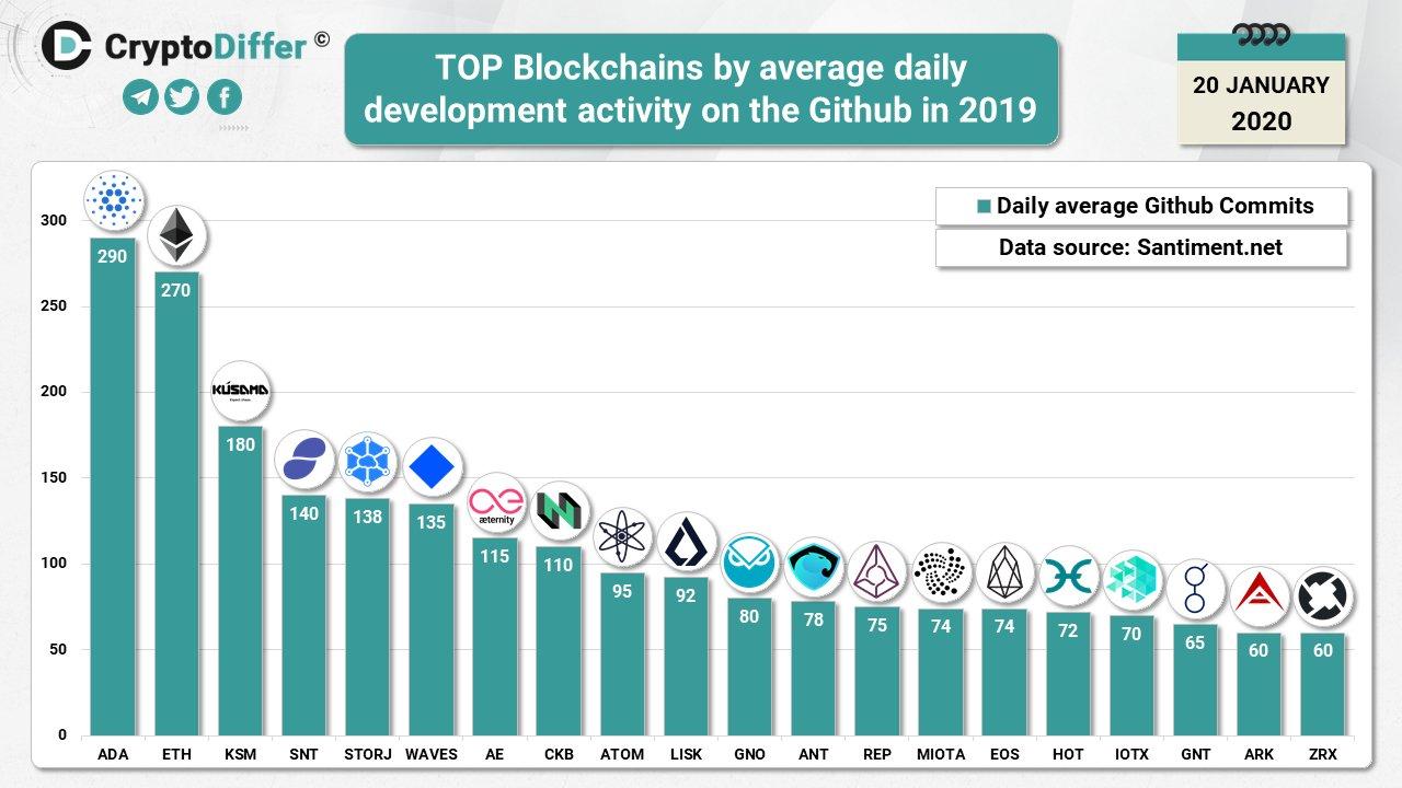 Cardano, Ethereum: Top Blockchains par développement sur Github