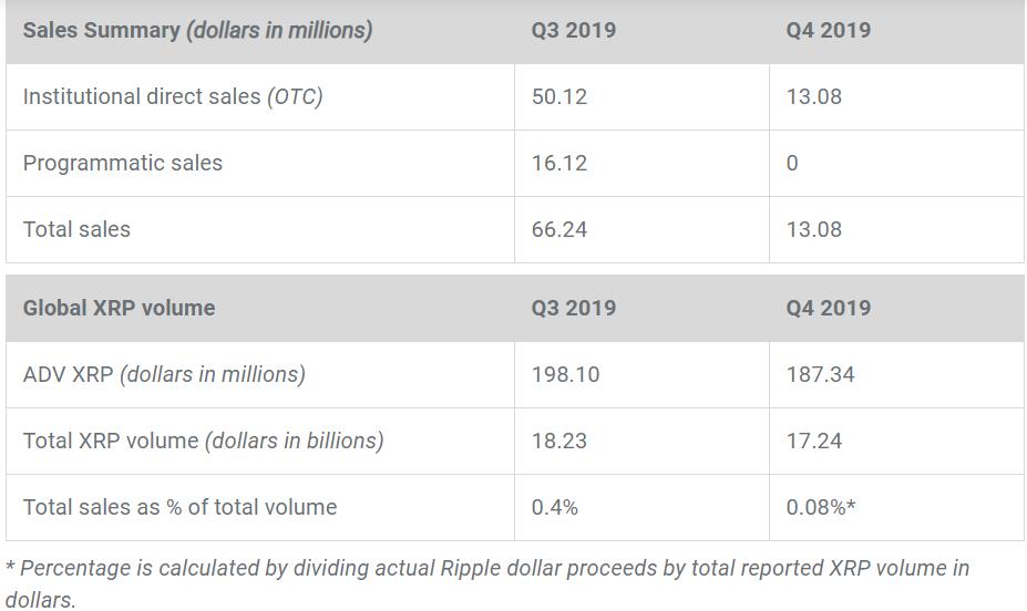 Rapport sur les marchés XRP du 4e trimestre 2019