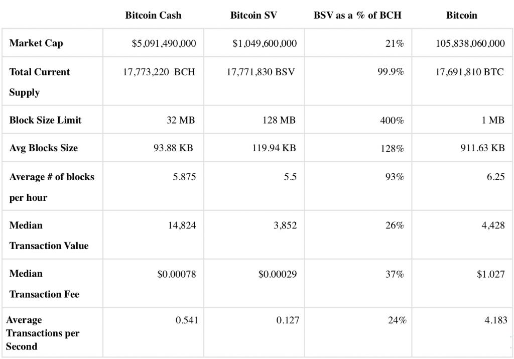 Qu'est-ce que Bitcoin SV?