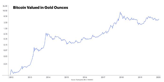 Réduction-de-moitié-du-bitcoin