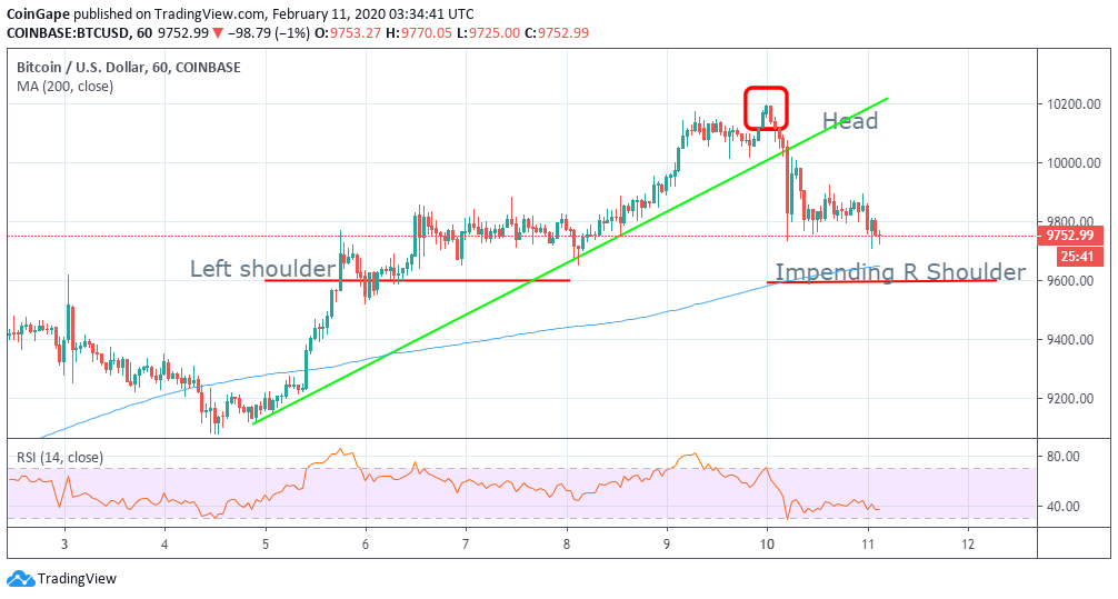 Bitcoin Price Drops To 9 600 Eth Drops Below 220 Will It Drop Further To 200 Azcoin News
