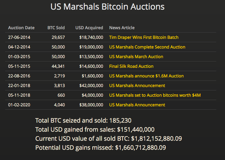 the-united-states-government-sold-185230-bitcoin-confiscated-too-soon-losing-almost-1-7-billion