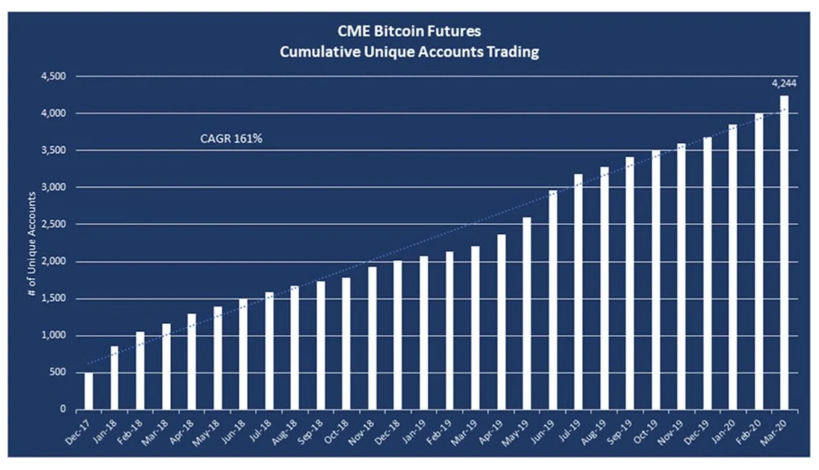 75 Billion Hedge Fund Renaissance Technologies Has Opened The Door To Investing In Bitcoin Futures Market Azcoin News