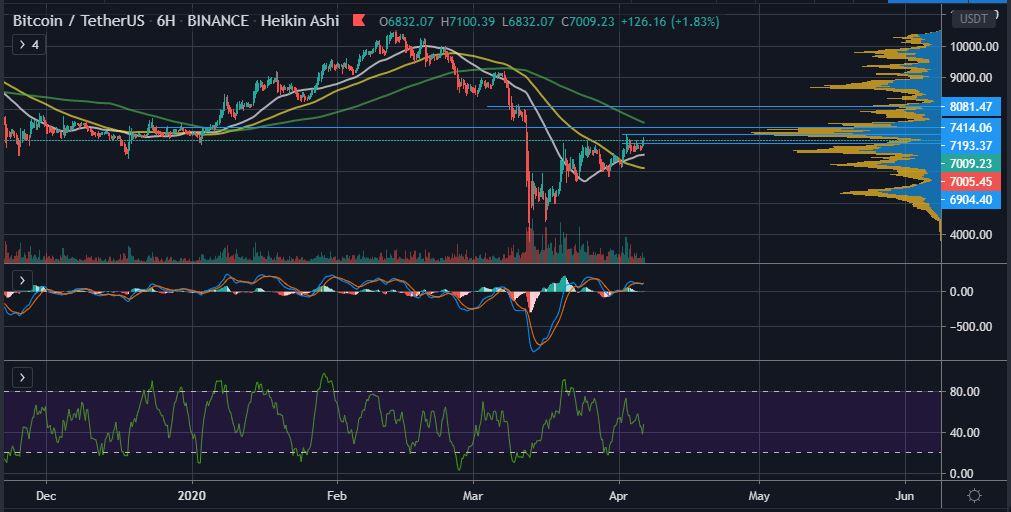Le prix du Bitcoin atteint enfin les 7000 $ après l'effondrement du 12 mars, quelle sera la prochaine étape?