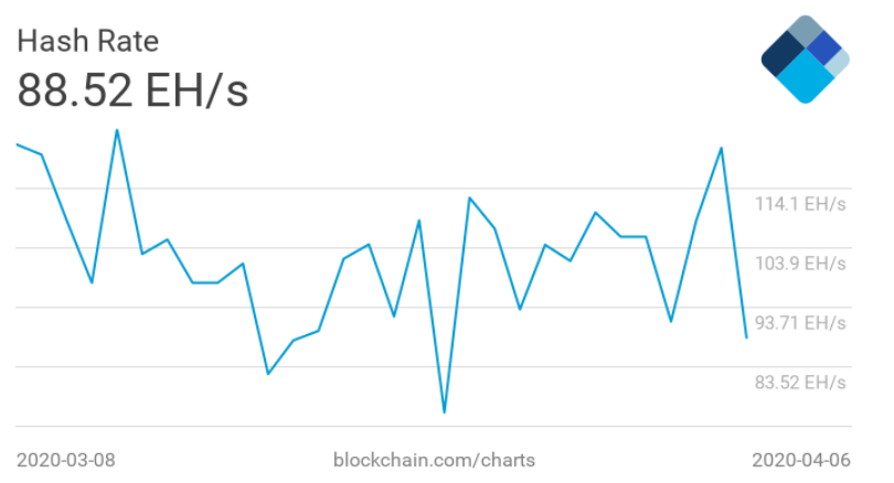 the-bitcoin-hashrate-has-increased-33-in-just-two-days-while-the-bitcoin-price-trails-behind