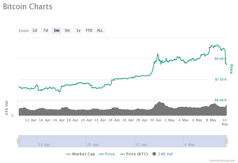 Bitcoin dégringole à 8 100 $