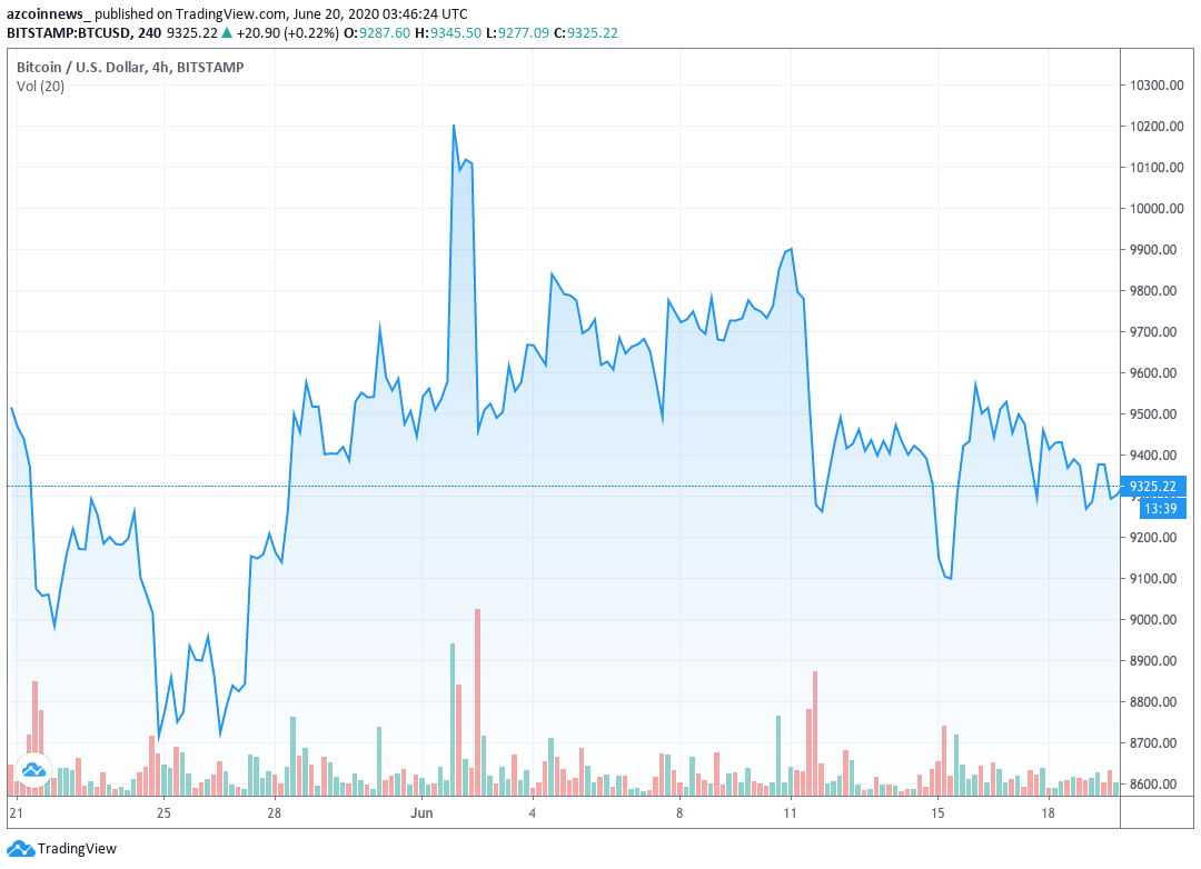 Bitcoin Price Continue Trading Sideways Until Next Week When Reaches The Apex Of A Large Triangle Formation Azcoin News
