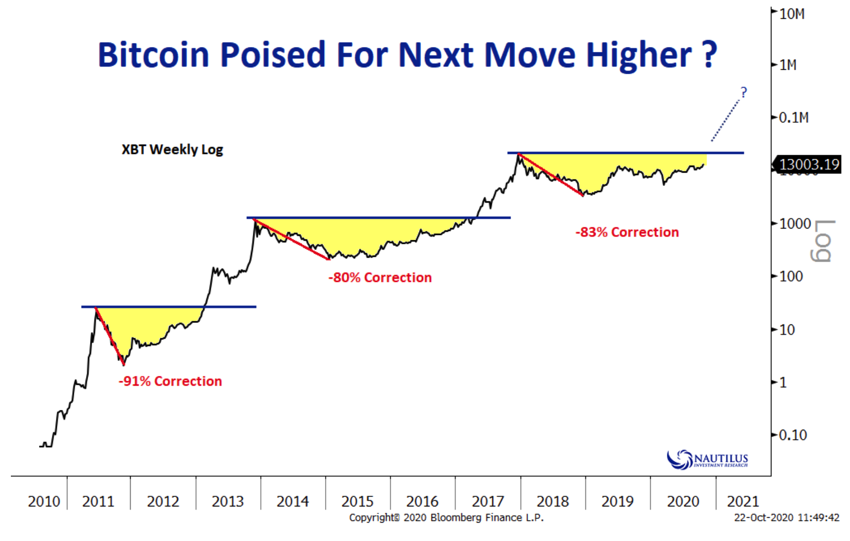 bitcoin-price-action-may-be-overheated1