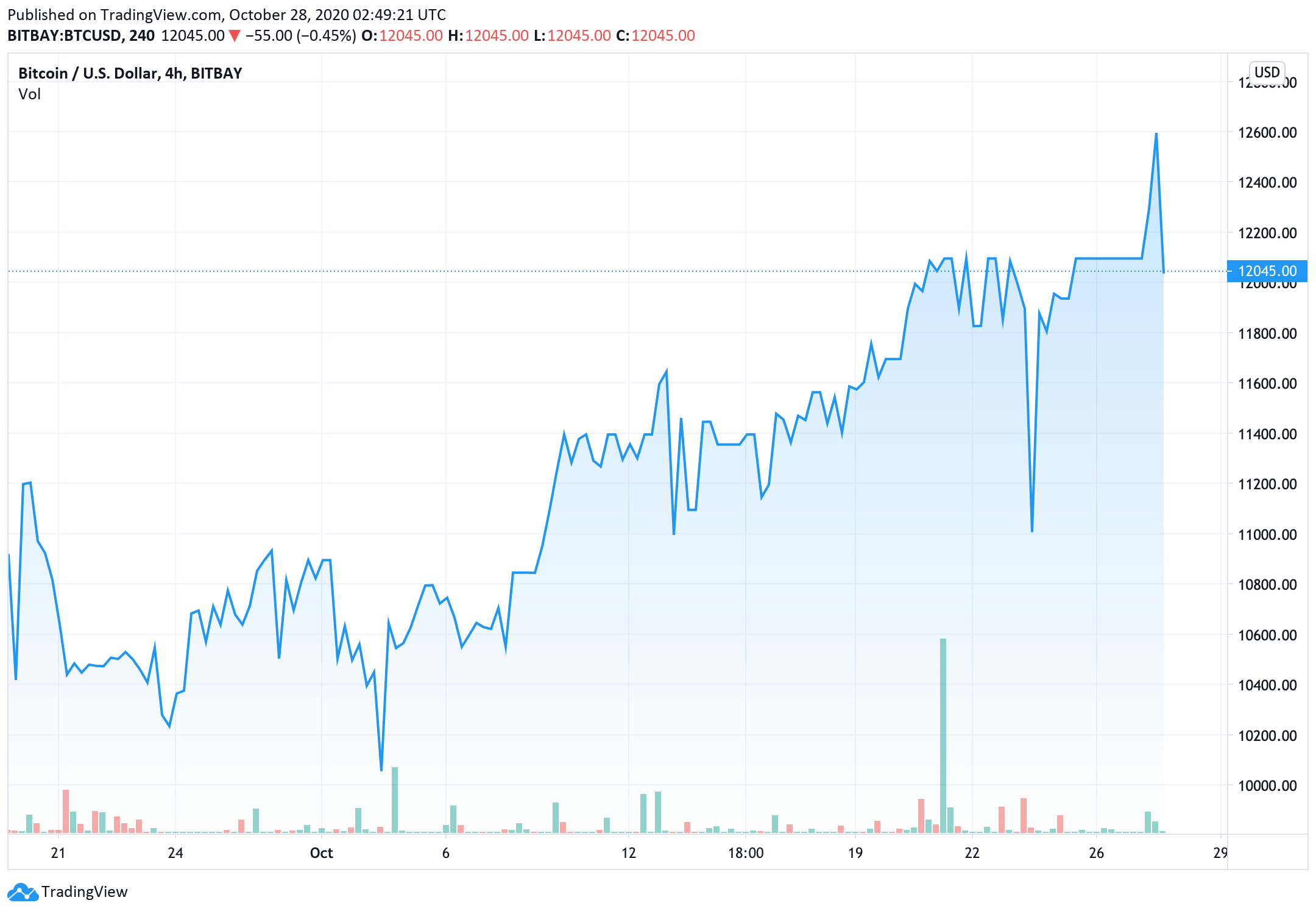 bitcoin-price-is-expected-to-move-higher