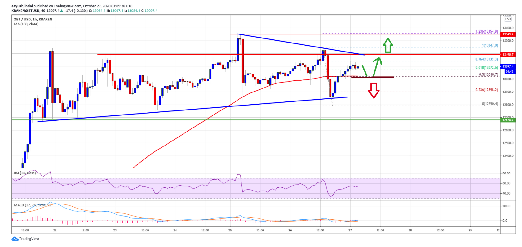 bitcoin-price-is-likely-to-react-to-the-downside
