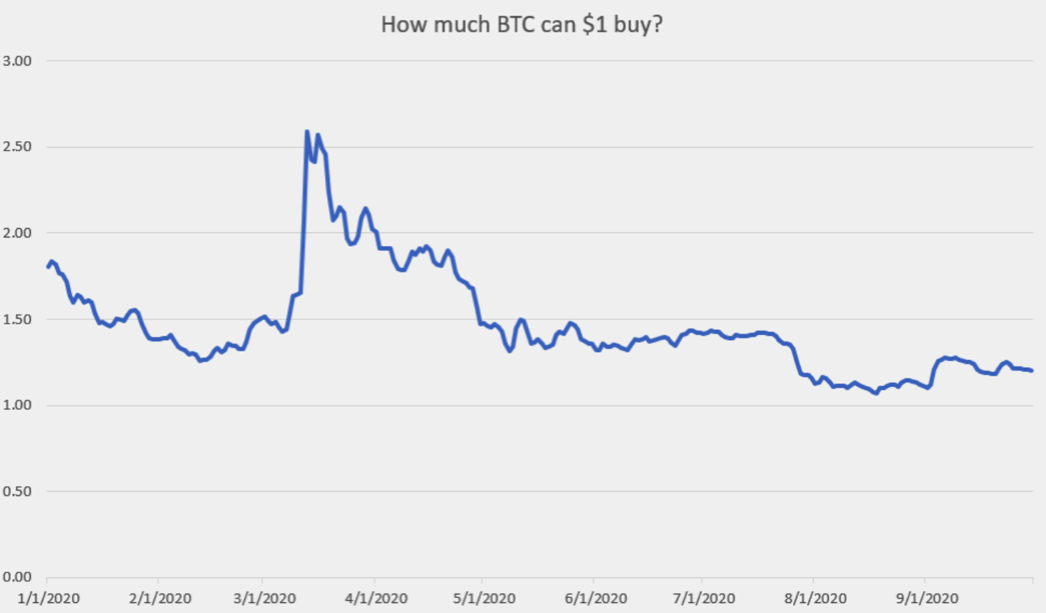 how-much-bitcoin-can-you-buy-for-1-compared-to-the-2020-peak-of-13000
