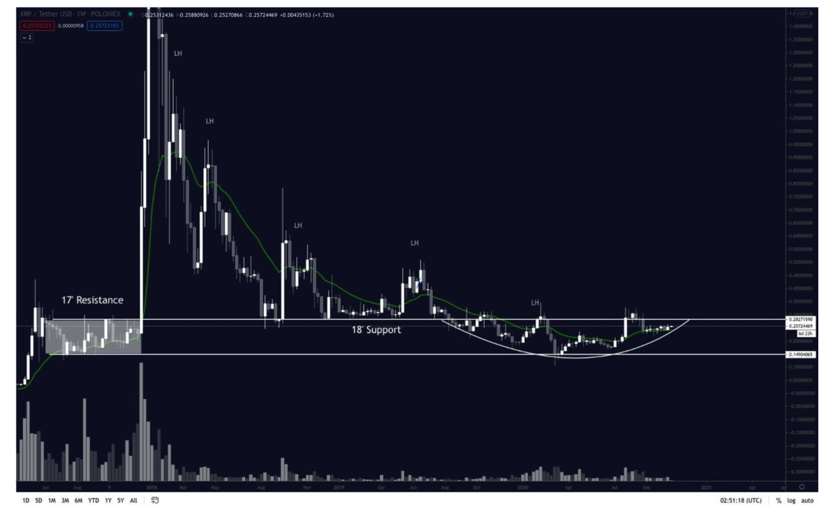 xrp-price-could-be-just-a-week-or-two-away-from-starting-its-next-bull-run