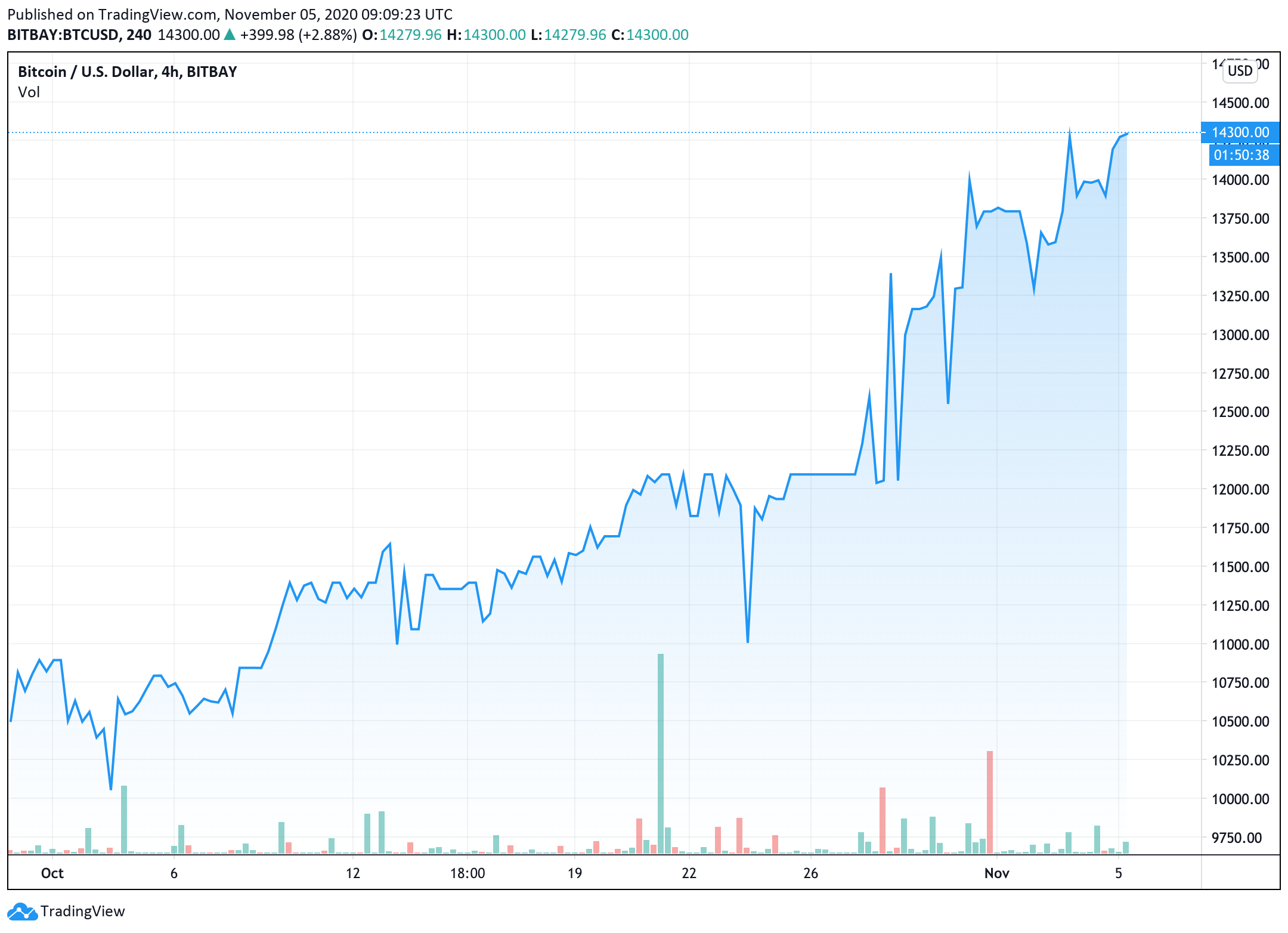 bitcoin-price-increased-by-more-than-5-in-the-last-24-hours