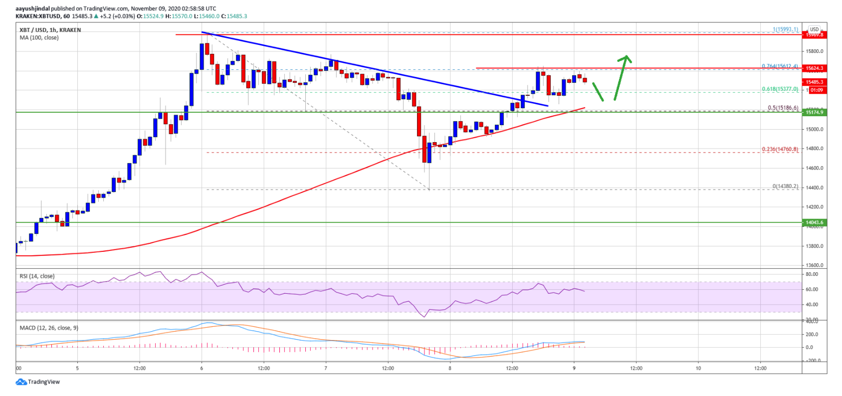 bitcoin-price-is-back-above-the-100-hourly-sma