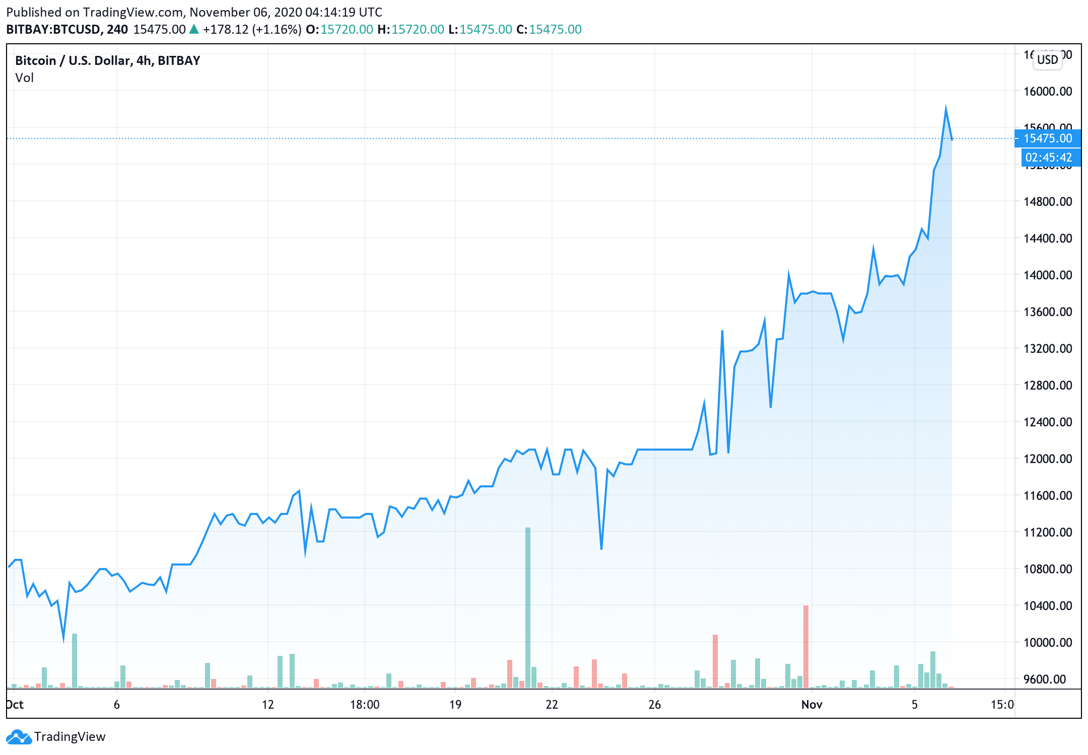 bitcoin-price-rallied-over-10