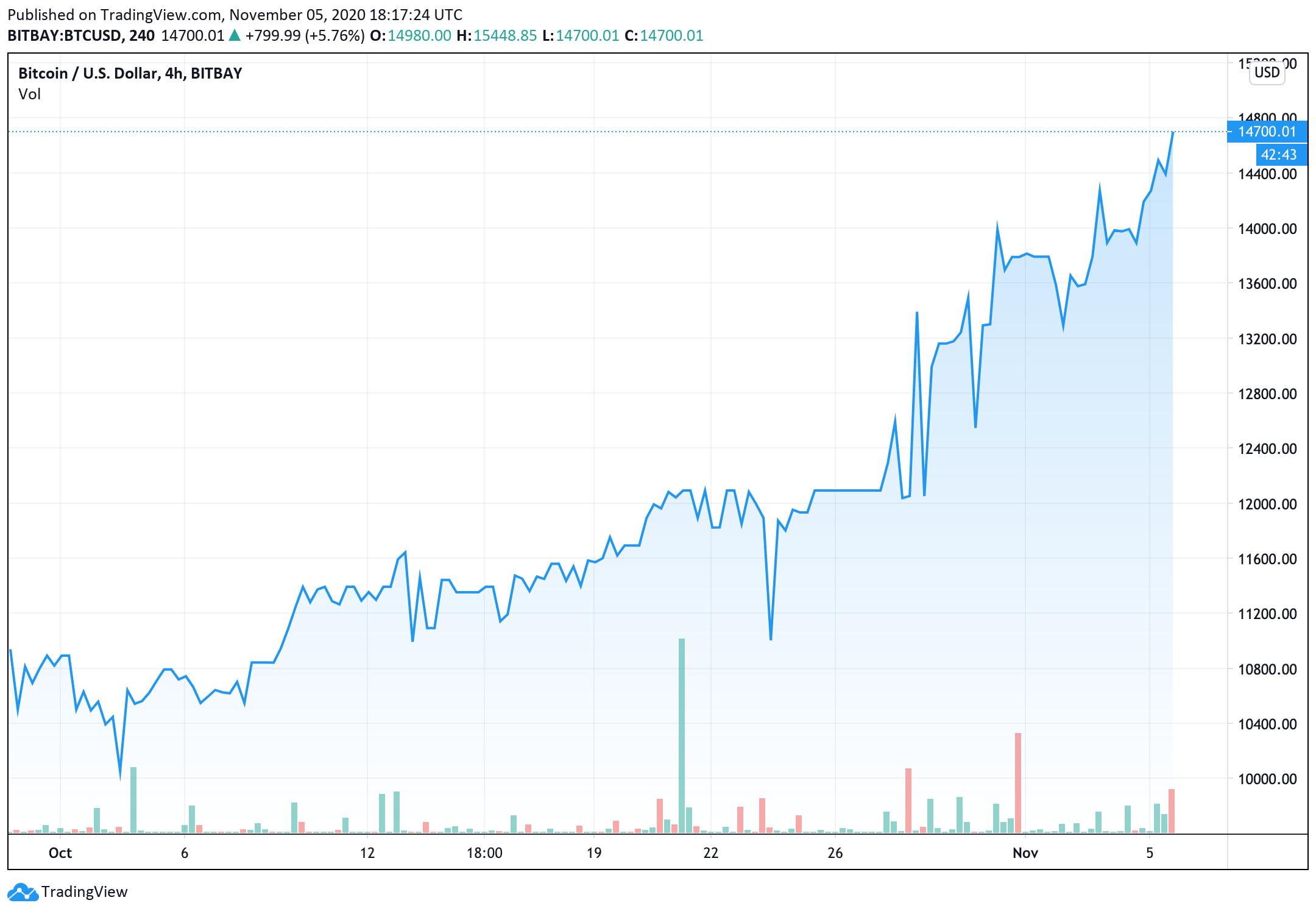bitcoin-price-rally-to-15300[1]