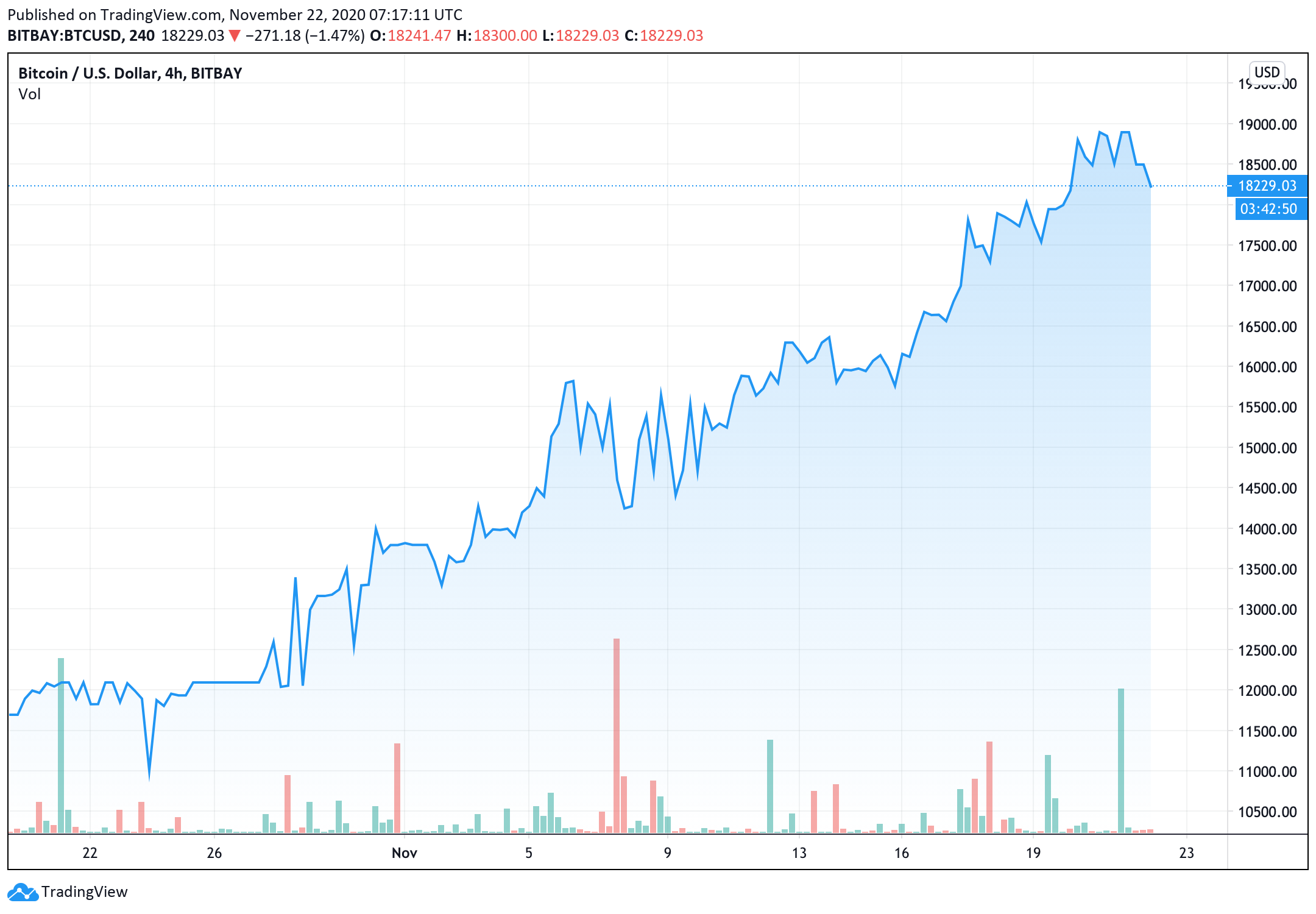 bitcoin-price-traded-to-a-new-multi-month-high-close-to-18850