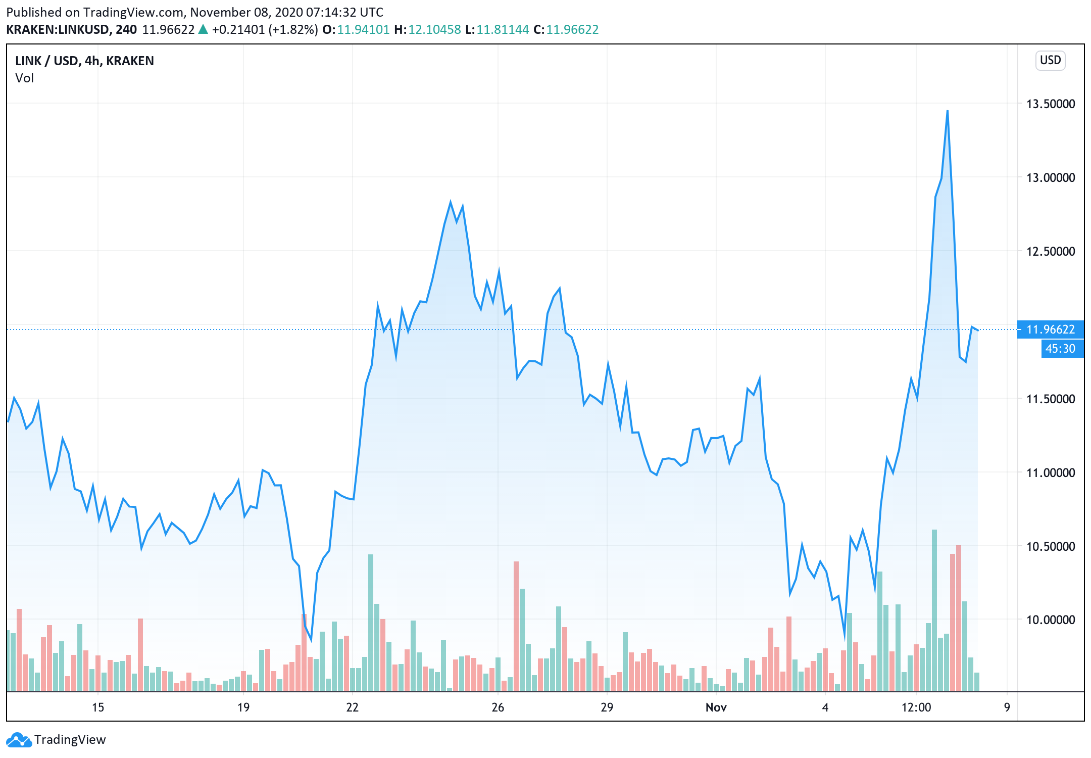 chainlinks-high-funding-rates-as-one-reason-why-it-may-see-a-sustained-pullback-in-the-short-term