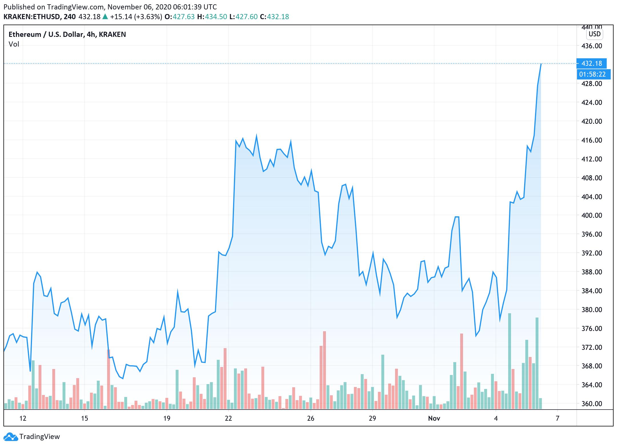 ethereum-price-start-a-fresh-rally