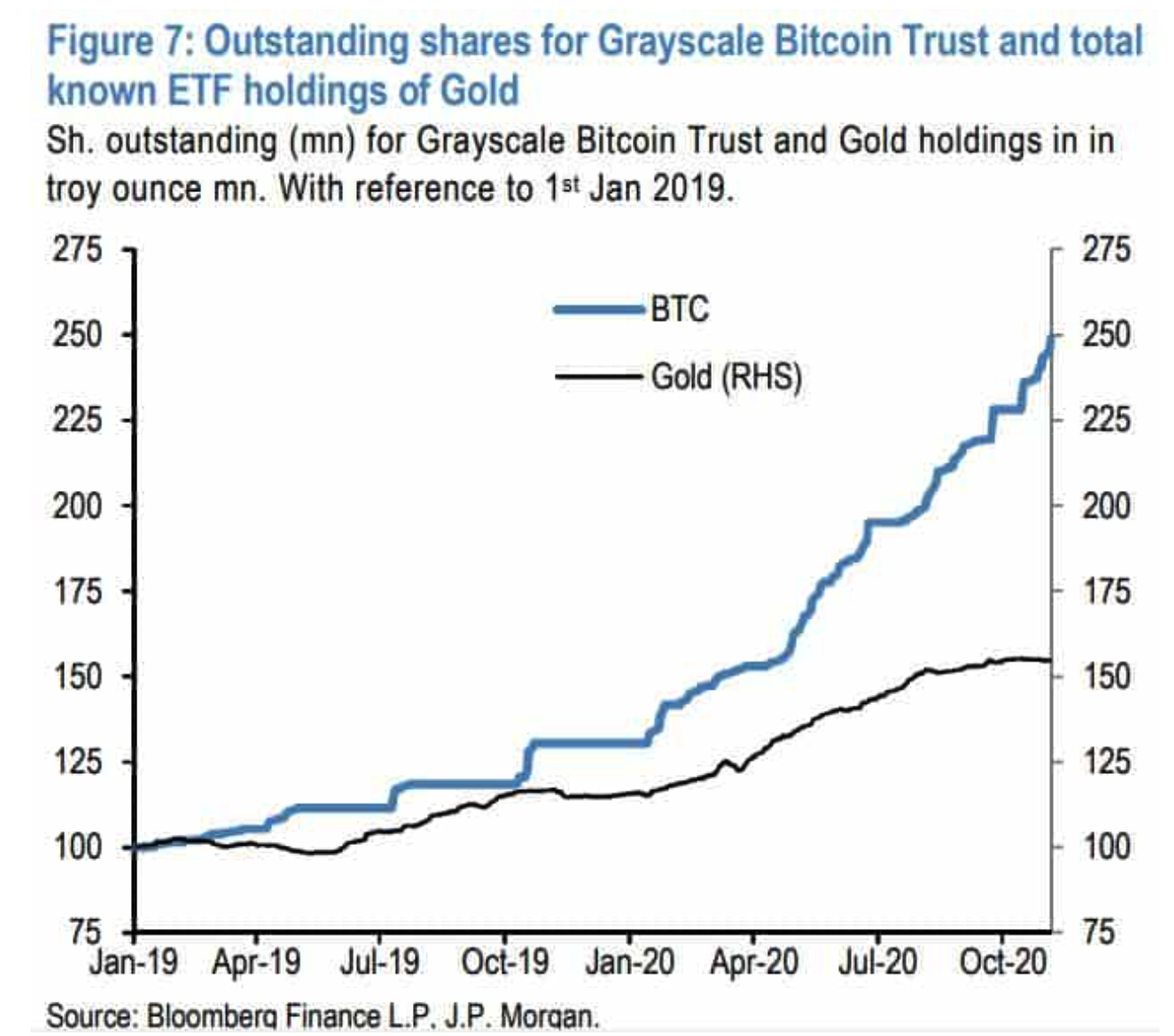 jpmorgan-report-institutional-investors-have-been-turning-more-to-bitcoin-rather-than-gold-lately