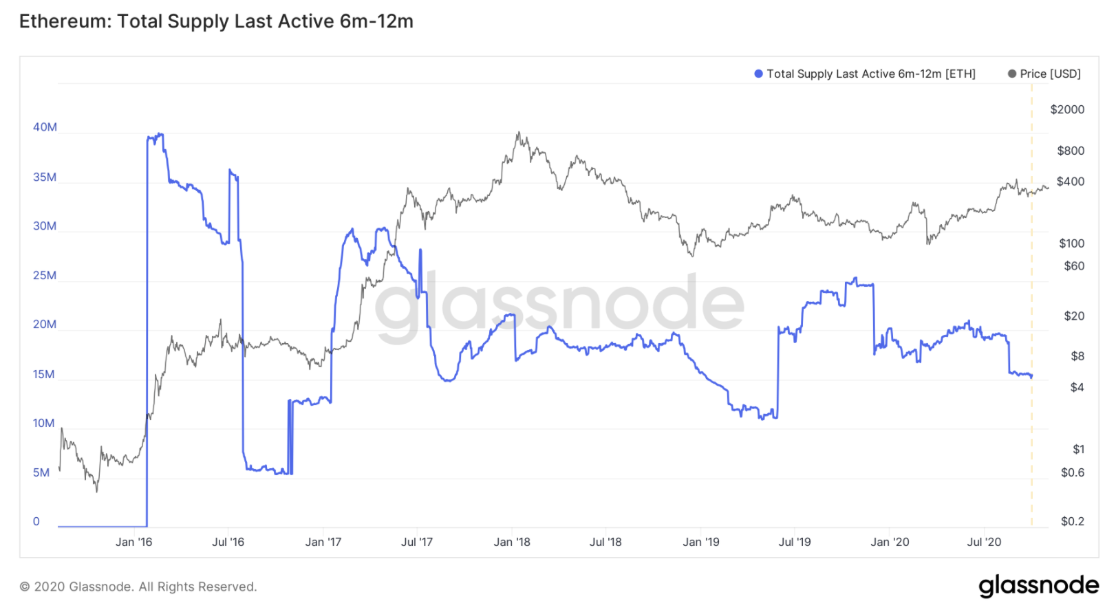 the-active-supply-of-ethereum-has-dipped-to-its-17-month-low