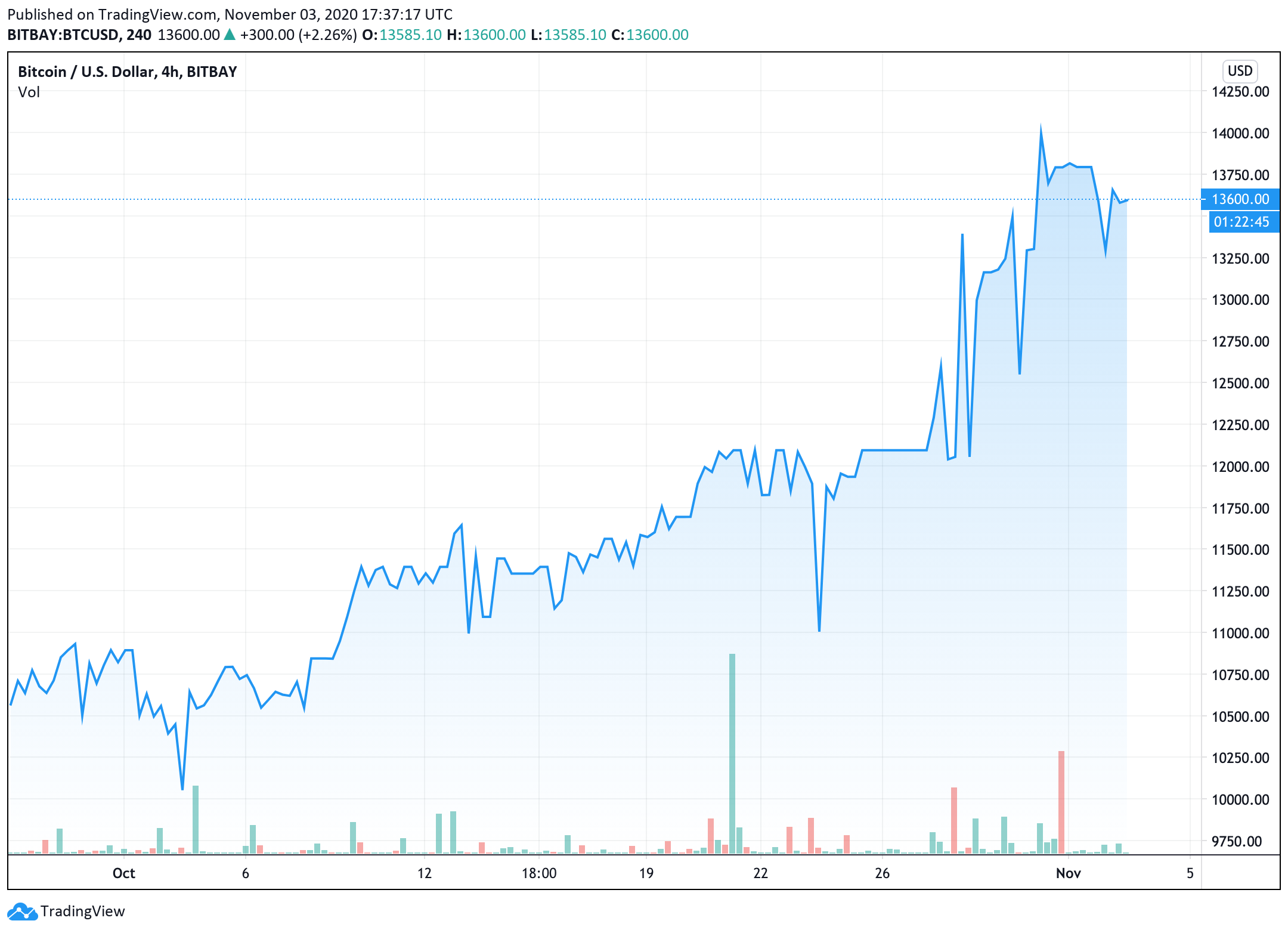 the-upcoming-election-results-contribute-to-some-bitcoin-price-volatility