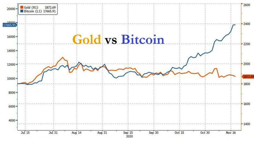 there-seems-to-be-an-increasing-demand-to-use-bitcoin