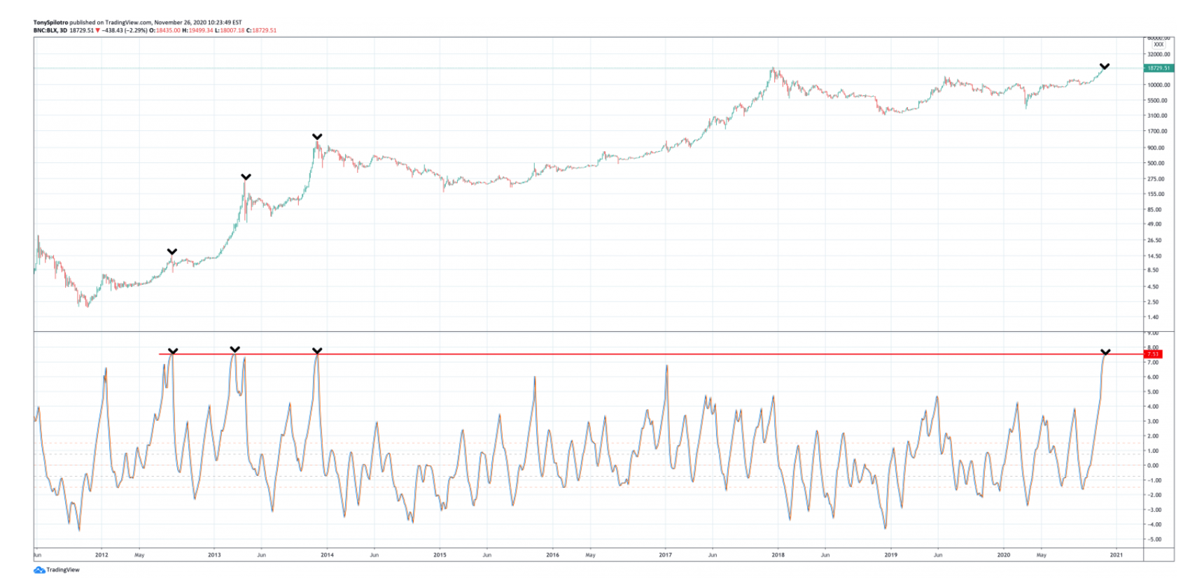 will-a-historic-selloff-follow-this-previously-unstoppable-bitcoin-price-rally