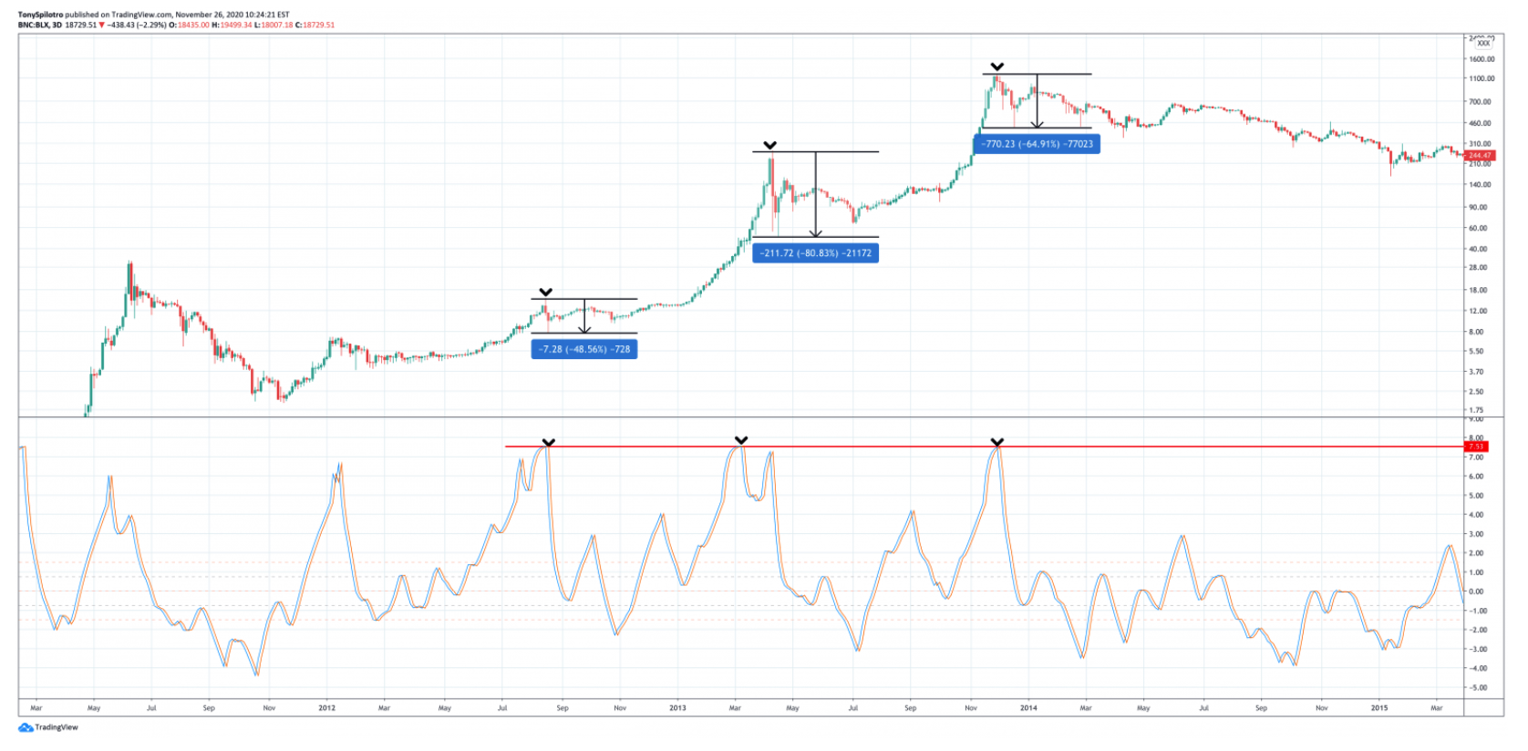 will-a-historic-selloff-follow-this-previously-unstoppable-bitcoin-price-rally1