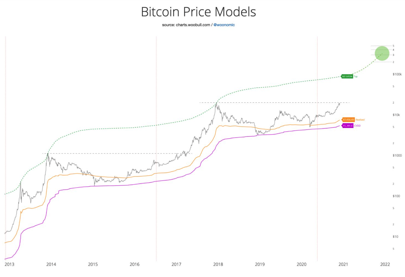 while-bitcoin-price-has-set-its-highest-weekly-close-ever
