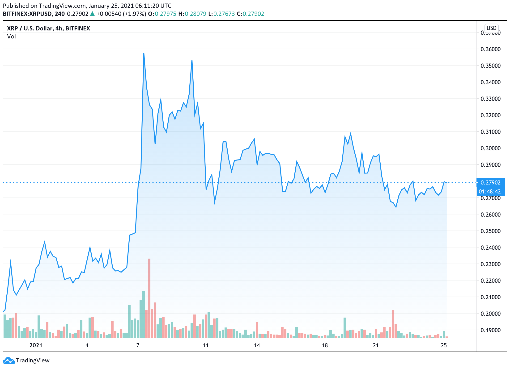 arca-co-founder-and-stock-law-phil-liu-mong-ripple-va-xrp-to-drop-off-the-map-by-the-end-of-nay