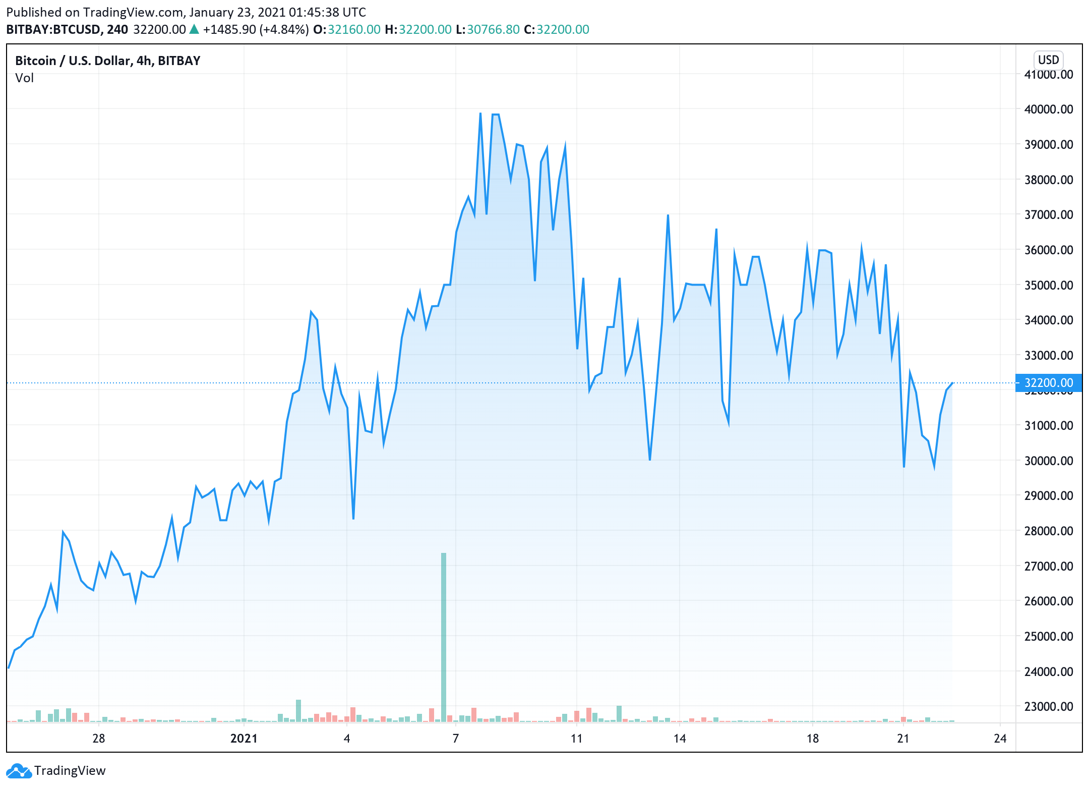 bitcoin-price-was-in-an-uptrend-a-stark-reversal-from-the-past-few-days