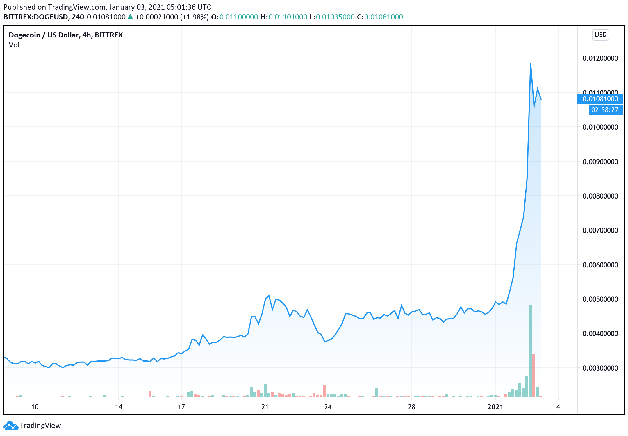 Dogecoin Price Is Up 100 In The Past Day Alone And It Has Gained Over 200 In The Past Two Weeks Azcoin News
