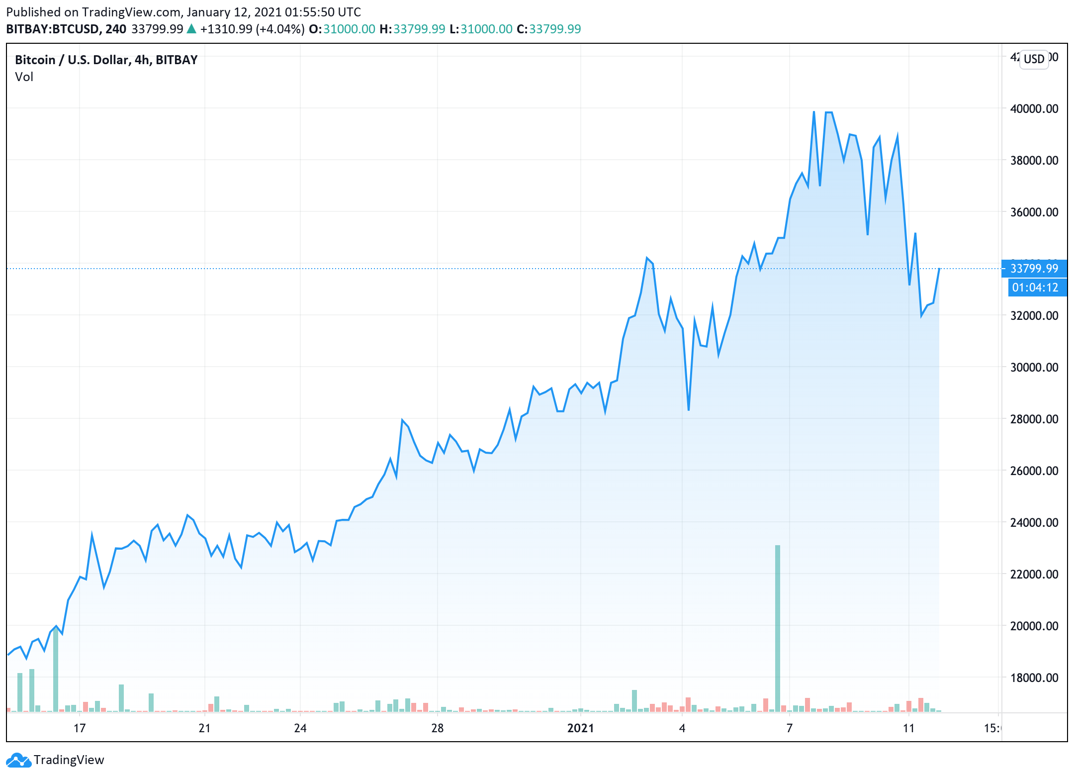 Obțineți Coin Market Info - Microsoft Store ro-RO
