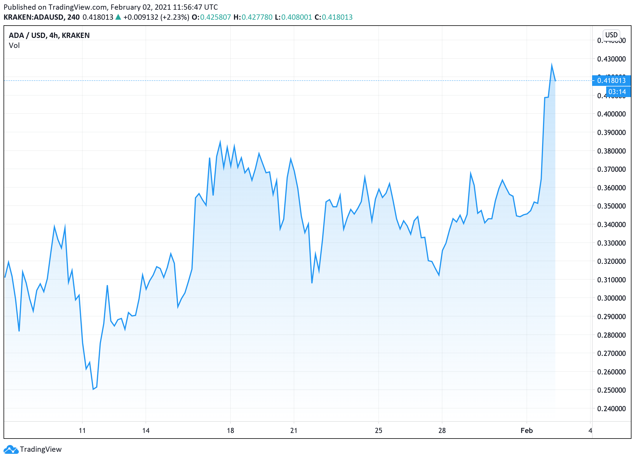 what-technology-and-market-dynamics-could-be-behind-cardano-price-massive-rally