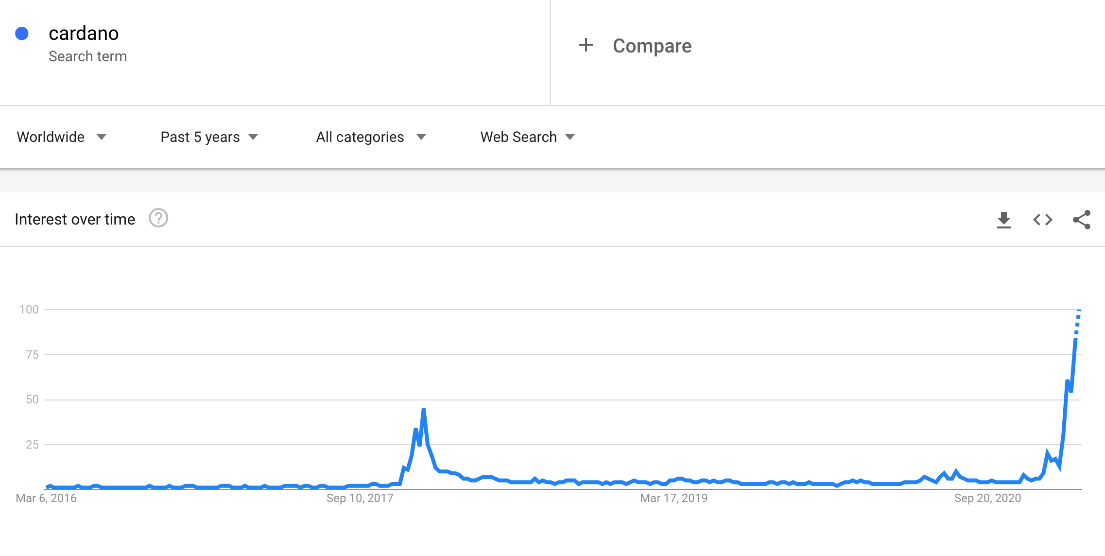 the-worldwide-google-searches-for-cardano-have-gone-for-a-new-record