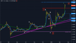 ripple-2021-forecast-xrp-uphill-battle-to-the-2020-highs-will-it-continue-to-rise-and-beyond