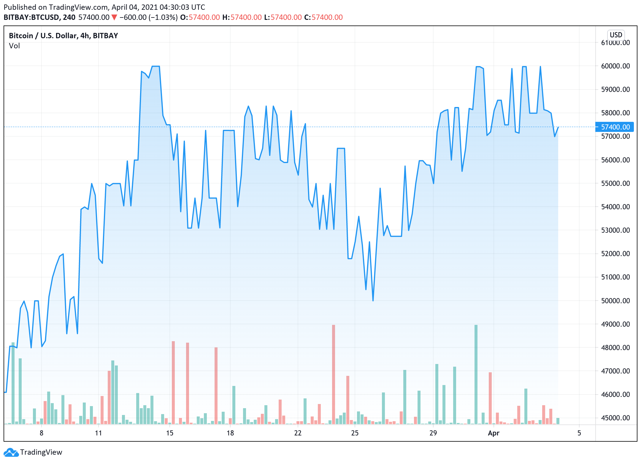 bitcoin-price-dropped-more-than-4-during-the-day-leading-to-many-other-cryptocurrencies-dropping-dramatically