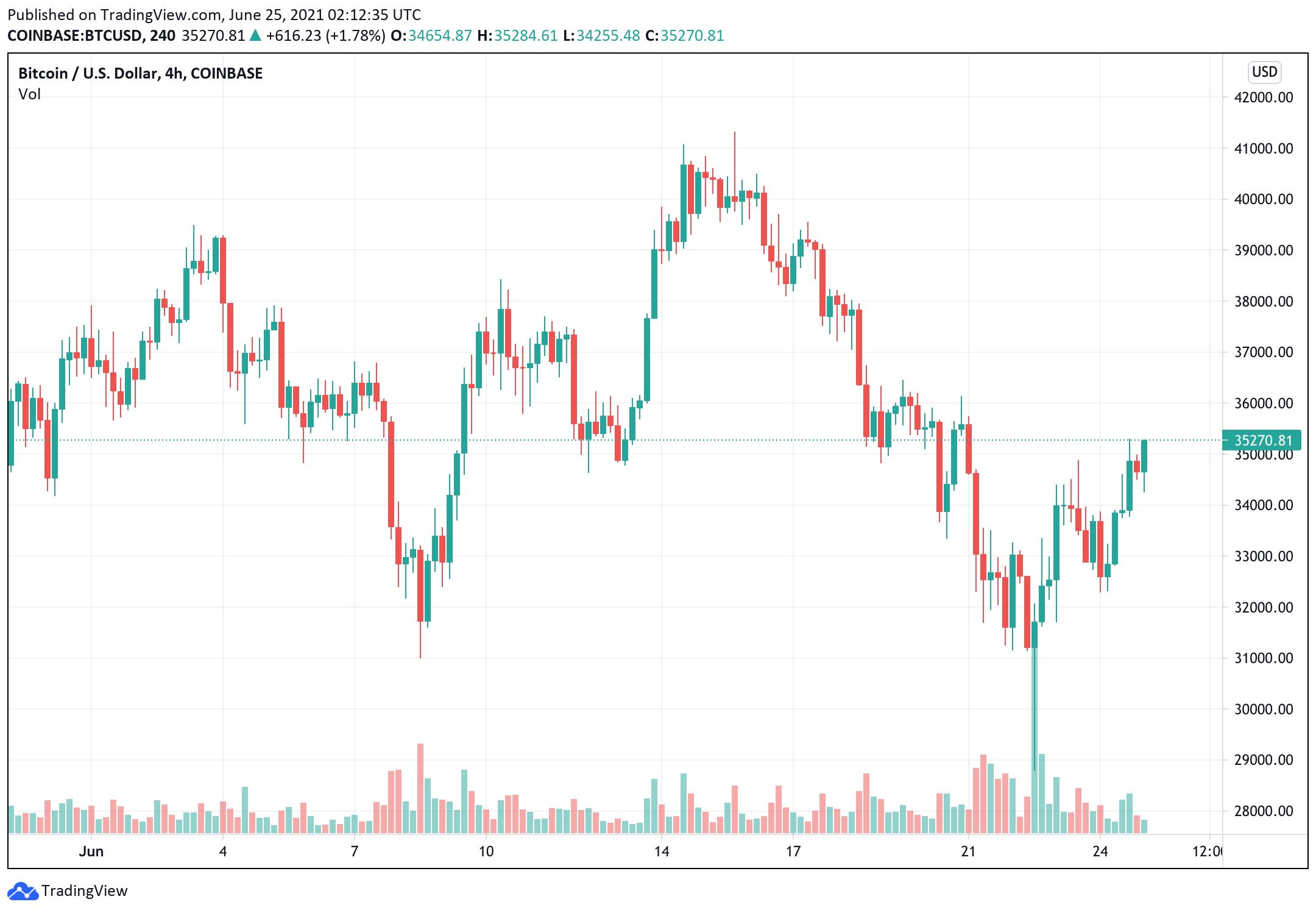 bitcoin-giá-giao dịch ngắn hạn-trên 35000-trong khi-doge-và-xrp-cũng-ghi-nhận-hơn 10-lợi nhuận