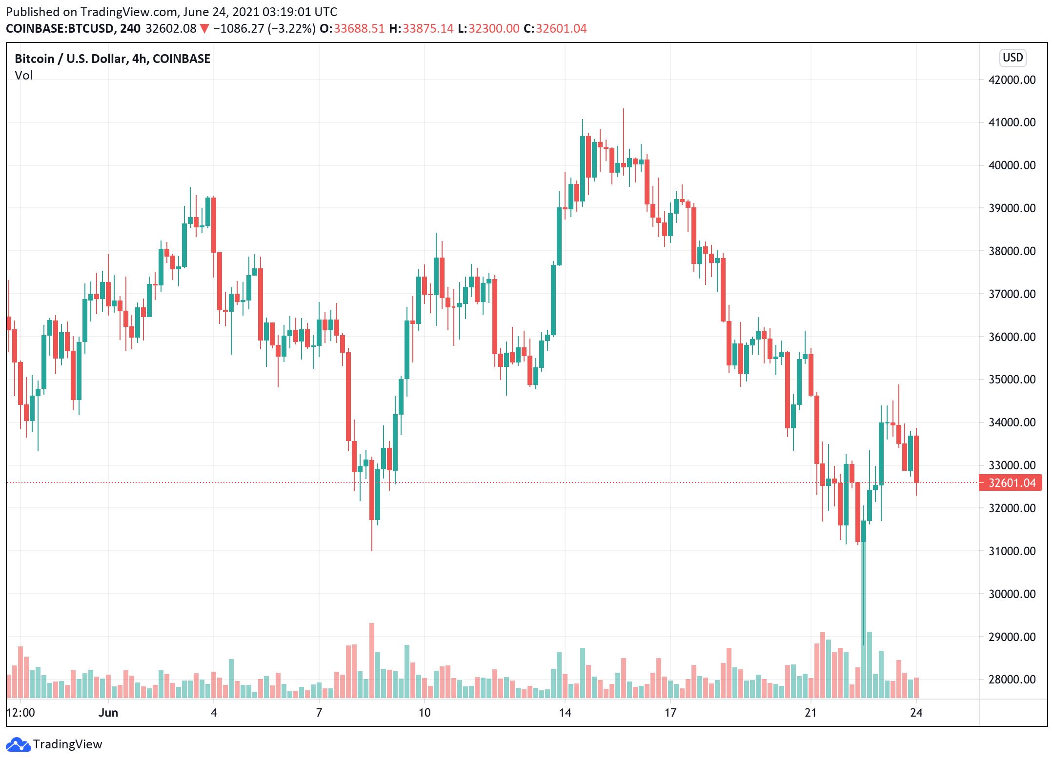 bitcoin-giá-đã-bỏ-một-số-lợi-nhuận-hôm nay-cho thấy-điều-đó-ngắn hạn-tăng-giá-đang-mất dần