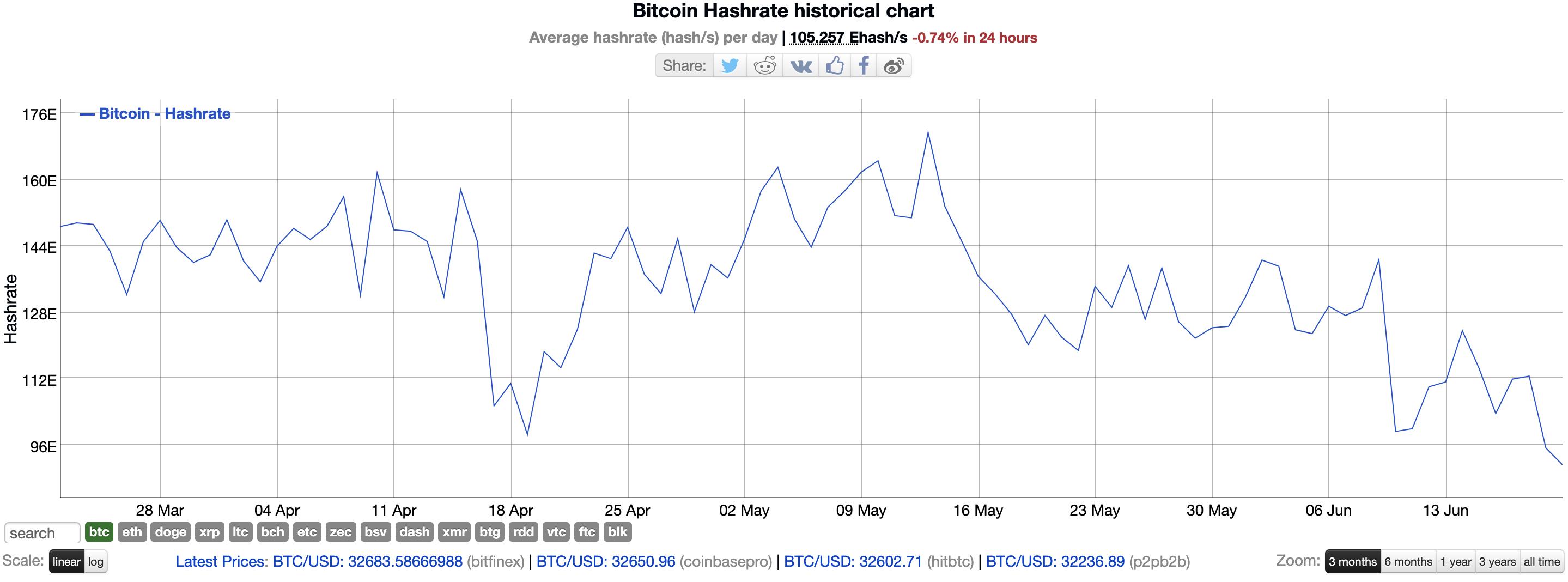 chinas-đang diễn ra-bitcoin-mining-crackdown-has-send-the-price-of-card-đồ họa-giảm mạnh