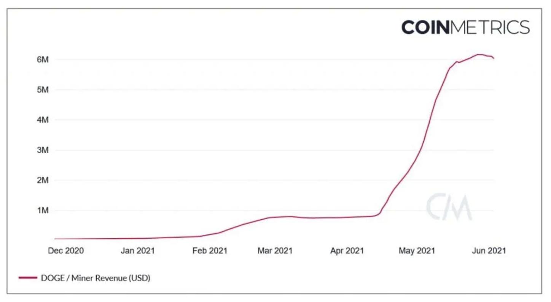chỉ trong một tháng-dogecoin-miners-have-kiếm-ít nhất-6 triệu-hàng ngày