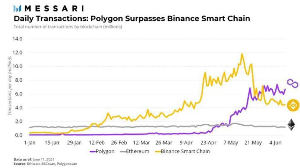 polygon-matic-surpasses-binance-smart-chain-in-daily-transactions-should-you-invest-in-matic