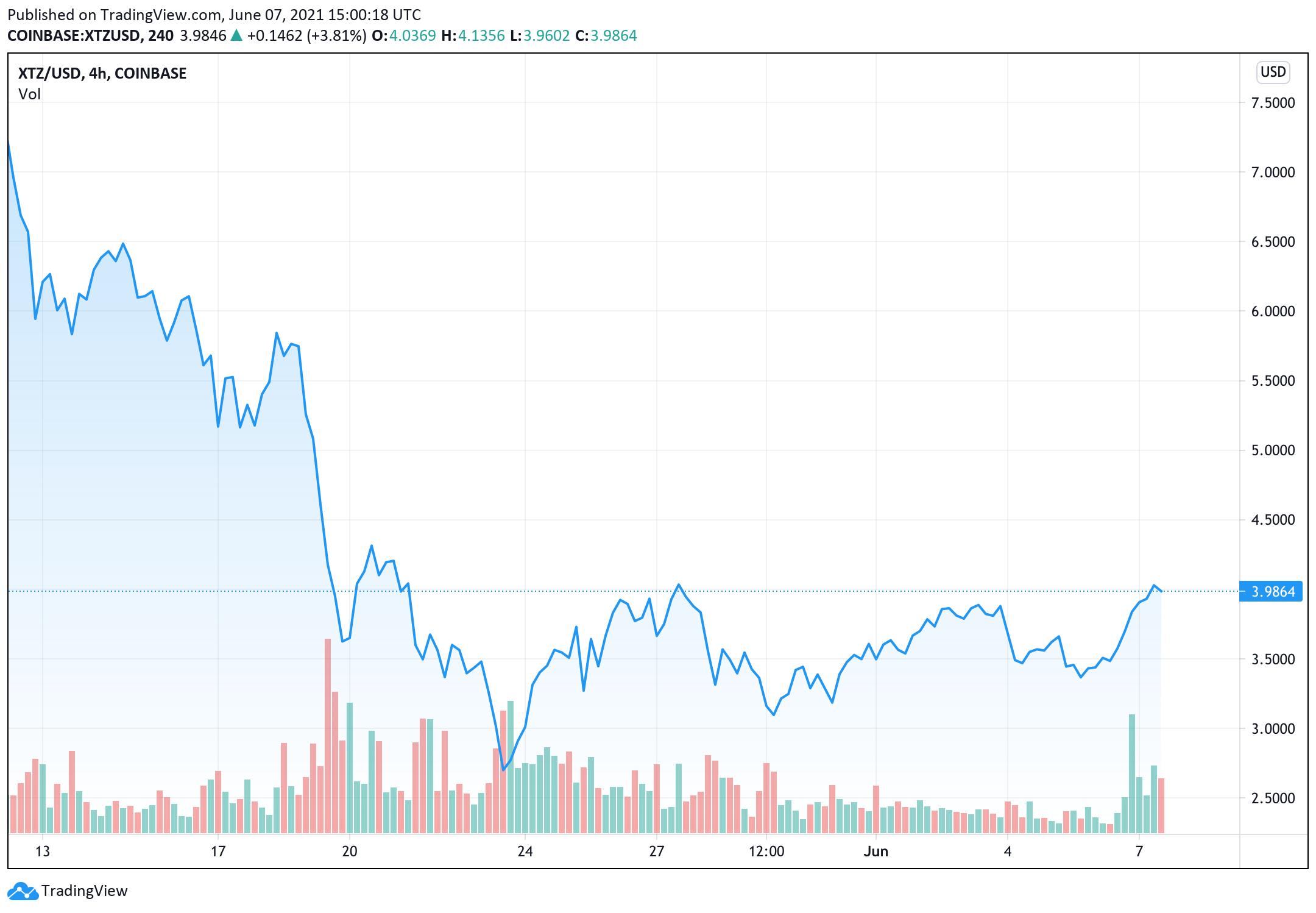 tezos-giá-đã-tăng-17-trong-24-giờ-qua-thị-trường-vốn-là-đạt-ở-3-4-tỷ-